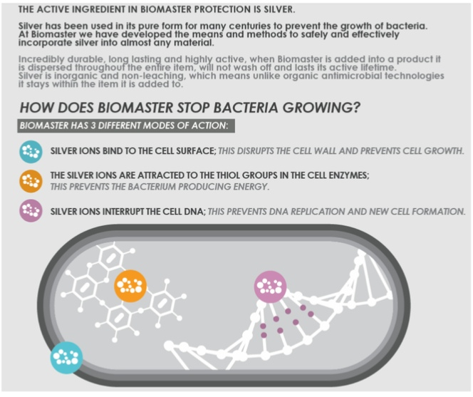 how does Biomaster in Swanneck antimicrobial stop bacteria growing?